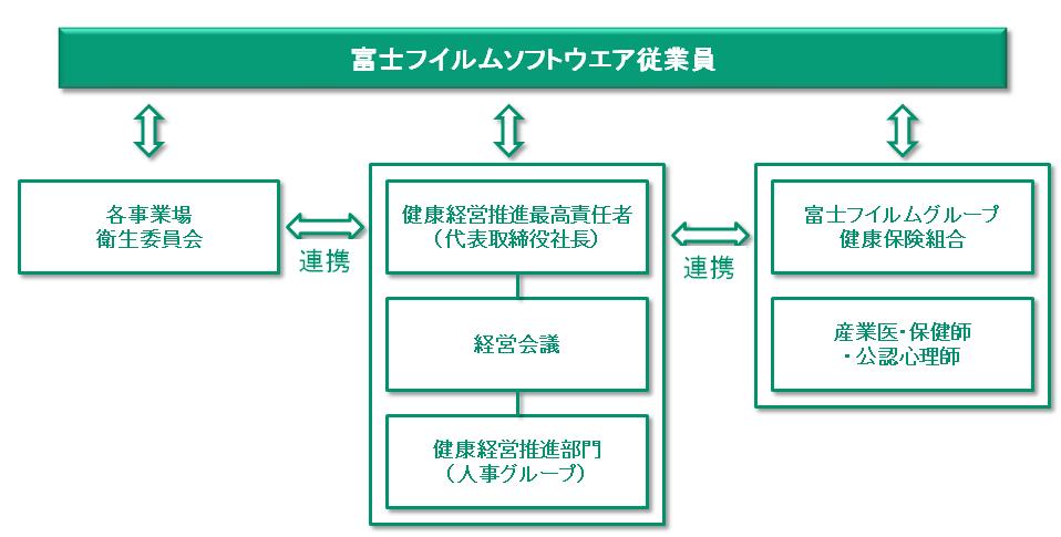 [図]健康経営推進体制