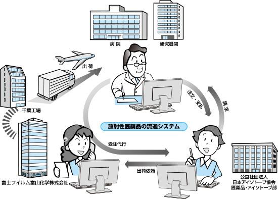 [図] 放射性医薬品の流通システム