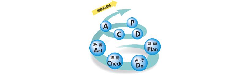 [図]P-D-C-A サイクル