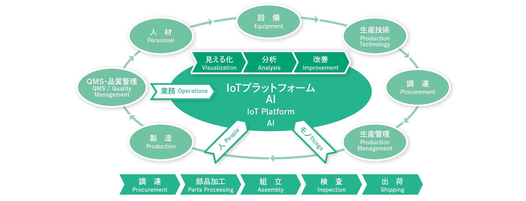 IoTプラットフォームAI