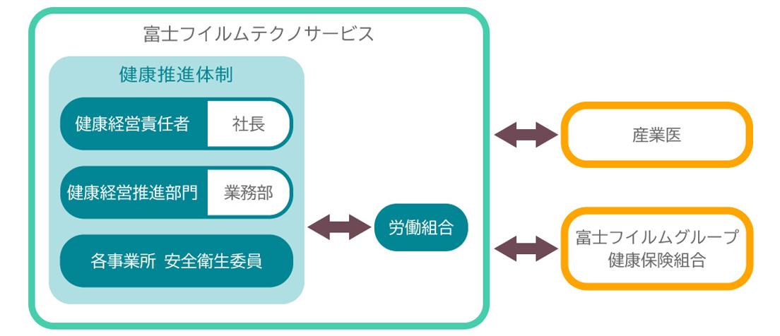 [図]富士フイルムテクノサービスの健康推進体制