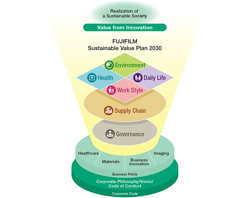 [image] Sustainable Value Plan 2030