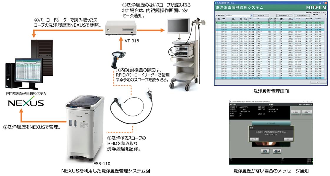 製品画像:内視鏡洗浄消毒機 ESR-110 NEXUSを利用した洗浄履歴管理システム図、洗浄履歴がない場合のメッセージ通知洗浄履歴管理画面、