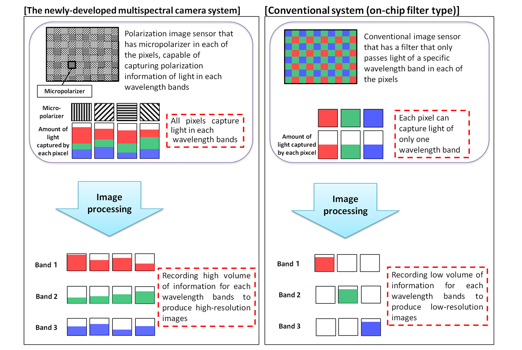 Figure 2: Comparison between the newly-developed multispectral camera system and a conventional camera system