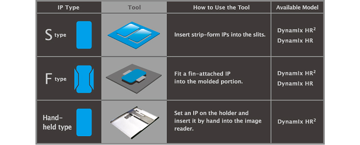 [image] A table showing the IP Type, the tool to use, how to use the tool and what available Dynamix HR models is compatible