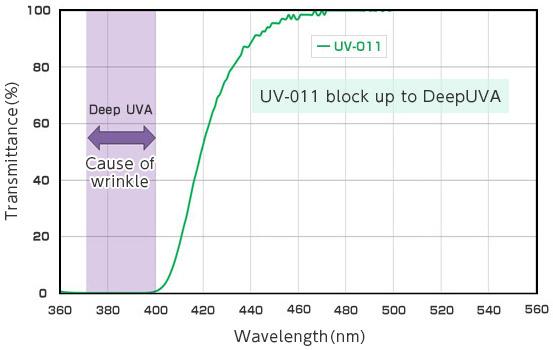 [image] Graph of Deep UVA wavelength (that causes skin wrinkles) being block by UV-011