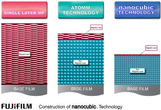 Nanocubic Technology Construction