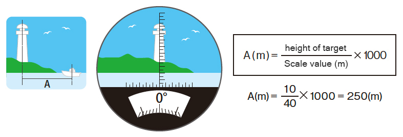 [photo] Encircled ocean horizon drawing with lighthouse in distance and equation for distance calculation
