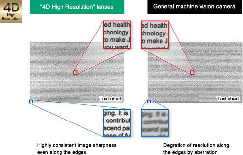 [photo] 4D lens versus general machine vision camera - zoomed in snippets of text chart with highly consistent image sharpness even along the edges compared to resolution degradation