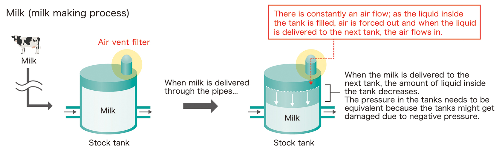 [image] Milk making process, using Air vent filters on top of milk stock tanks because of constant air flow from liquid being poured in and out of tanks