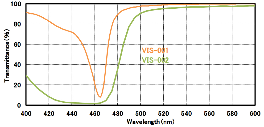 [grafico] Spettro di trasmissione che mostra i livelli VIS-001 e VIS-002, misurati in trasmittanza (%) e lunghezza d'onda (nm)