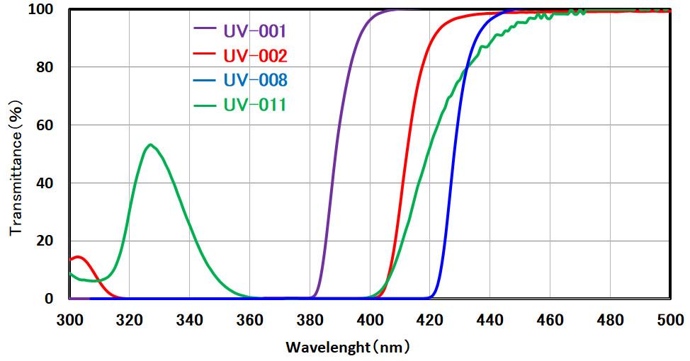 [grafico] Spettro di trasmissione che mostra i livelli UV-001, -002, -008, -011 misurati in trasmittanza (%) e lunghezza d'onda (nm)