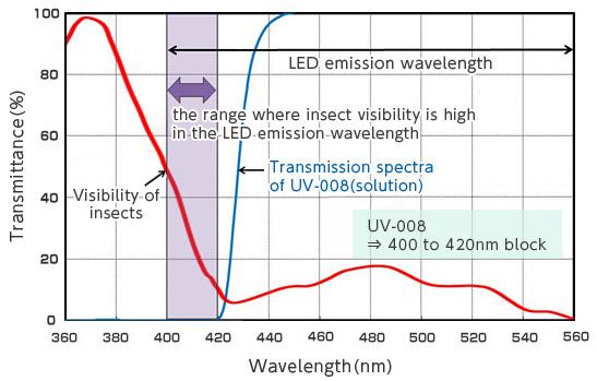 [immagine] Grafico dello spettro di trasmissione della lunghezza d'onda con Comfoguard UV-008