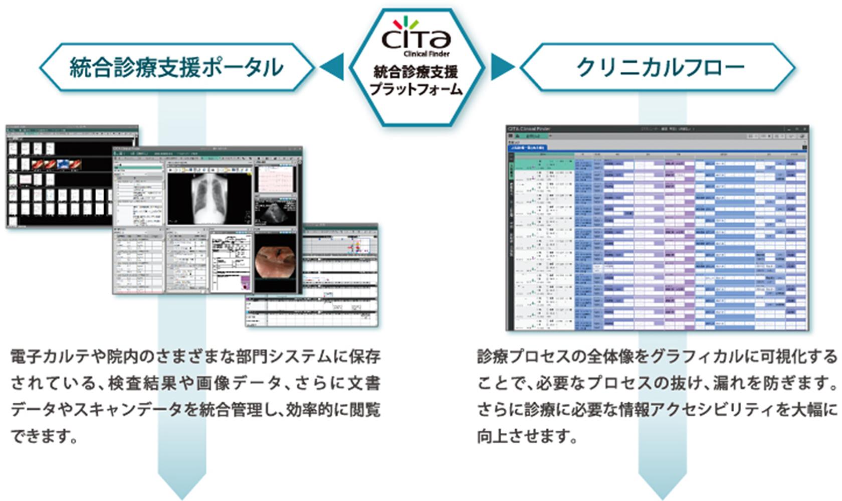 診療データを集約・統合することで見えてくるメリット