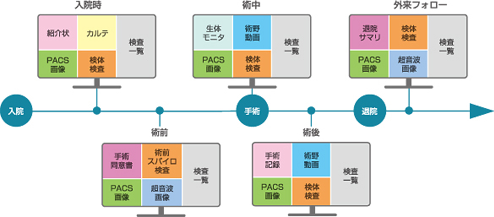 診療プロセスに応じた画面設定例の図