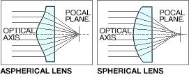 ASPHERICAL LENS / SPHERICAL LENS