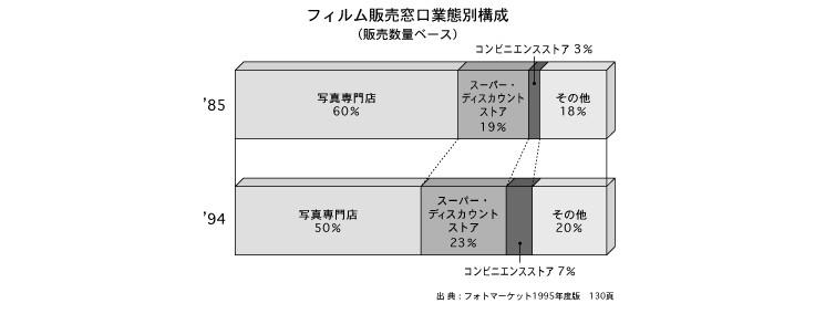 フィルム販売窓口業態別構成