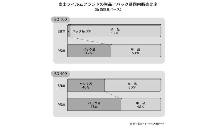 富士フイルムブランドの単品/パック品国内販売比