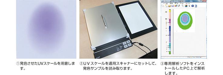 ①発色させたUVスケールを用意します。②UVスケールを適用スキャナーにセットして、発色サンプルを読み取ります。③専用解析ソフトをインストールしたPC上で解析します。