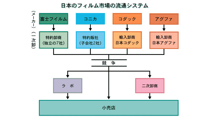 日本フィルム市場の流通システム