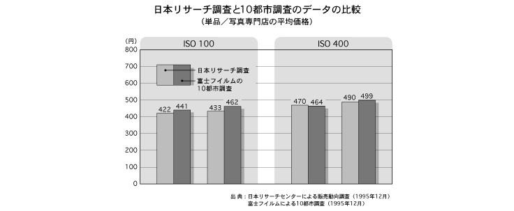 日本リサーチ調査と10都市調査のデータの比較