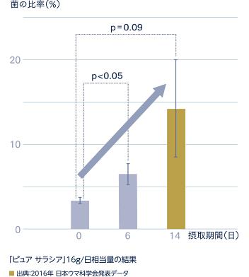 「ピュア サラシア」16g/日相当量の結果