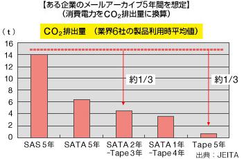 ある企業のメールアーカイブ5年間を想定(消費電力をCO2排出量に換算)