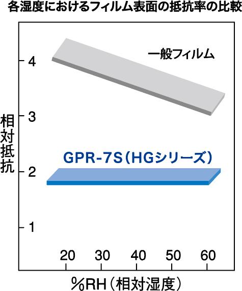 各湿度におけるフィルム表面の低効率の比較