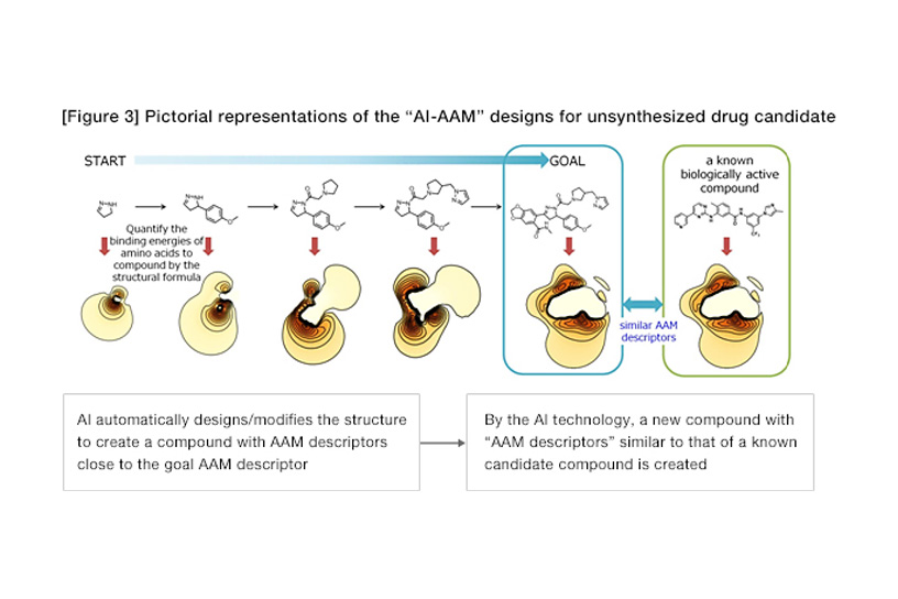 """[Figure3] Pictorial representations of the """"AI-AAM"""" designs for unsynthesized drug candidate"""