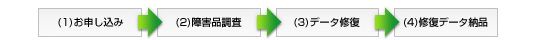 (1)お申込み →(2)障害品調査 →(3)データ修復 →(4)修復データ納品