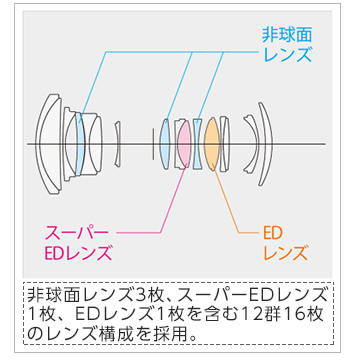 [画像]非球面レンズ3枚、スーパーEDレンズ1枚、EDレンズ1枚を含む12群16枚のレンズ構成を採用。
