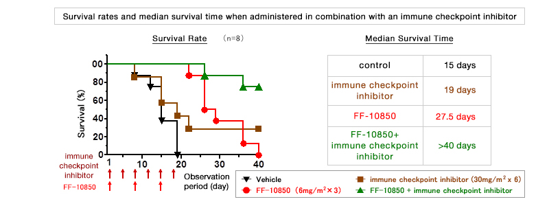 [Chart] Survival rates and median survival time when administered in combination with an immune checkpoint inhibitor