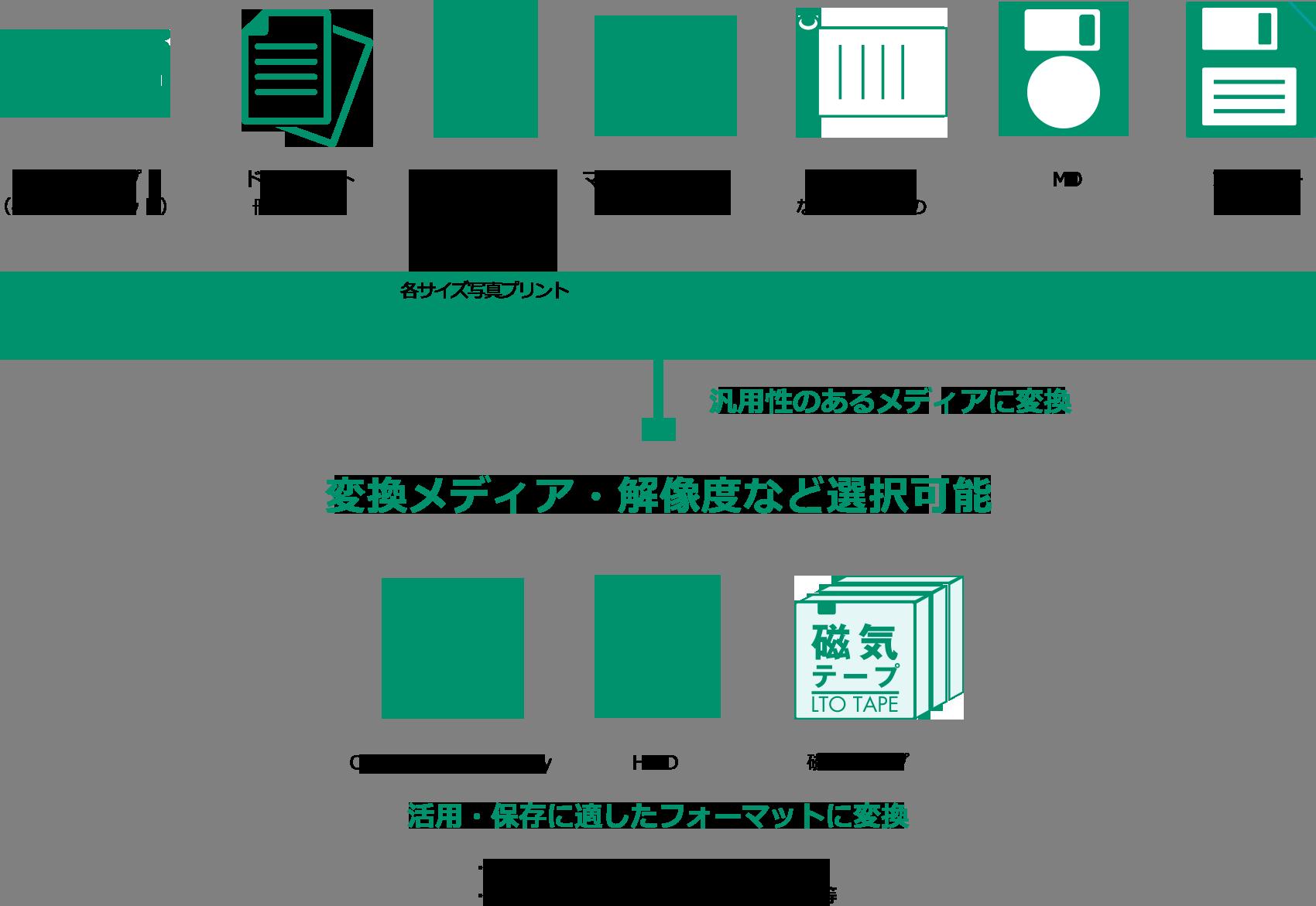 汎用性のあるメディアに変換 変換メディア・解像度など選択可能