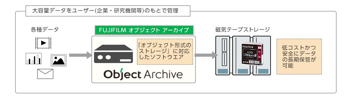 [図]大容量データをユーザー(企業・研究機関等)のもとで管理