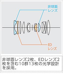 [画像]非球面レンズ2枚、EDレンズ2枚を含む10群13枚の光学設計を採用。