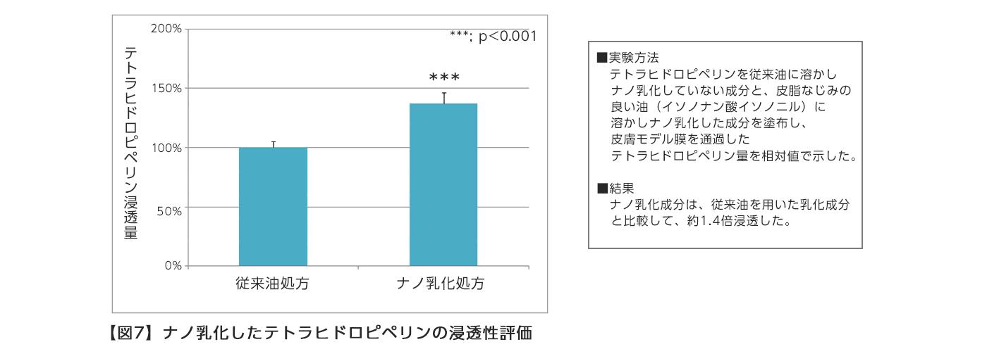 【図7】ナノ乳化したテトラヒドロピペリンの浸透性評価