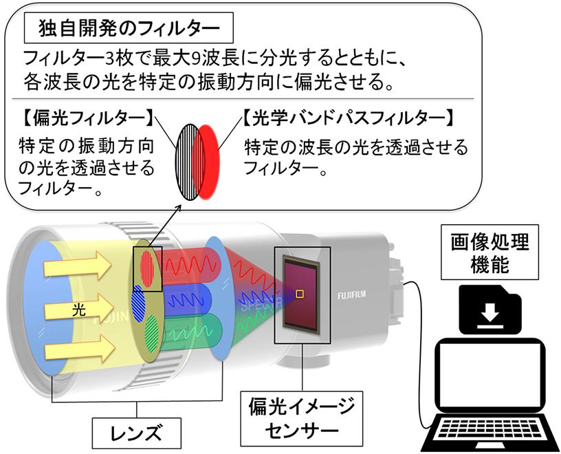 図1. 今回開発したマルチスペクトルカメラシステムの構造