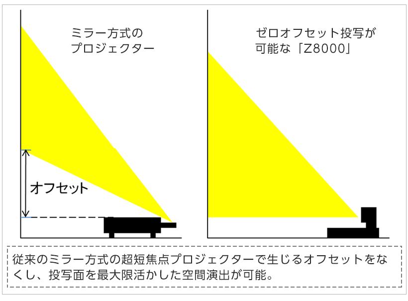 [図]従来のミラー方式の超短焦点プロジェクターで生じるオフセットをなくし、投写面を最大限活かした空間演出が可能。