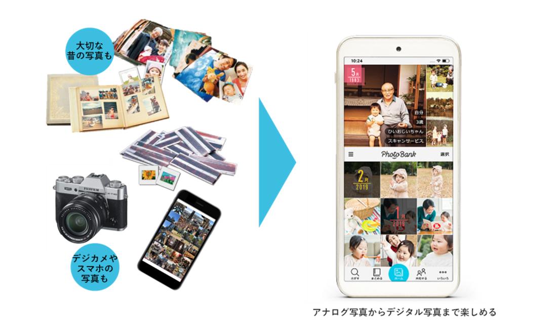 ①写真クラウドサービス「PhotoBank(フォトバンク)」