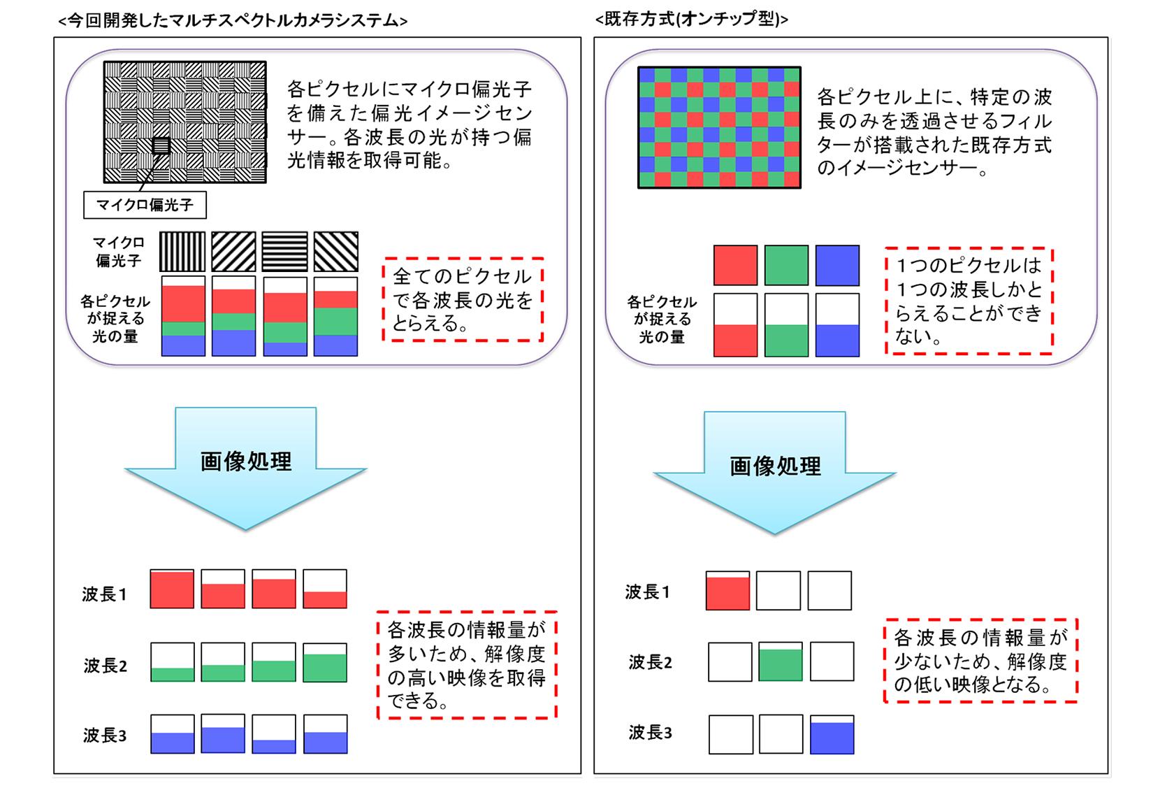 図2. 今回開発したマルチスペクトルカメラシステムと従来方式の比較