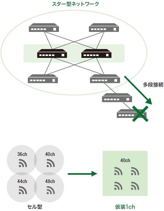 [図]高速で安定したネットワーク通信