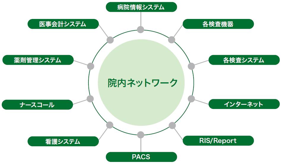 [図]医療ネットワークの重要性