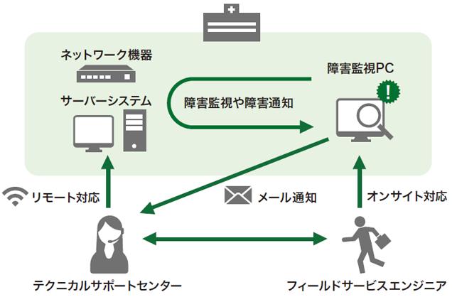 [図]柔軟な運用管理と安心のサポート体制