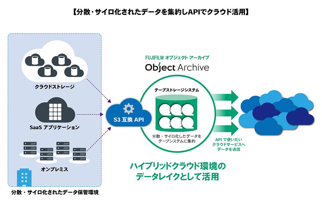 分散・サイロ化されたデータを集約しAPIでクラウド活用
