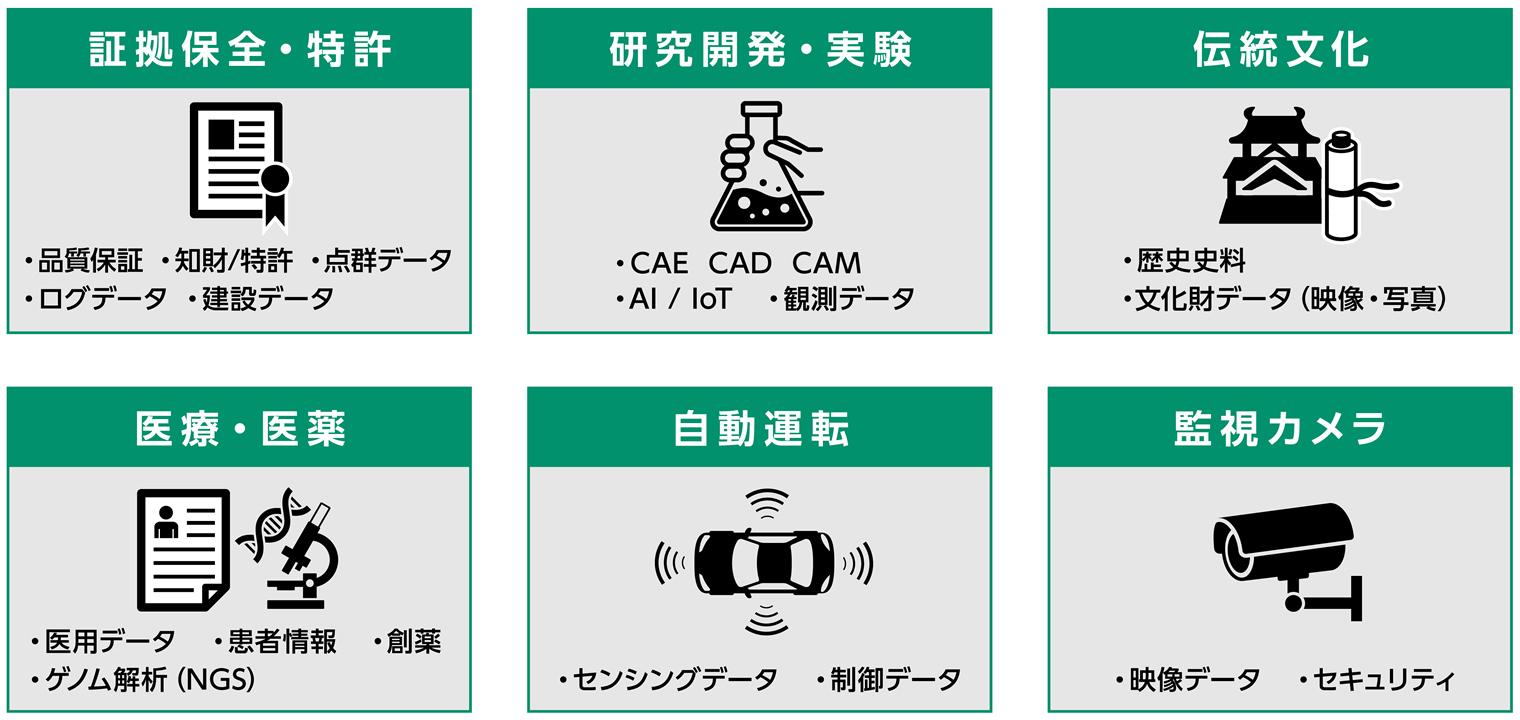 磁気テープストレージ活用例