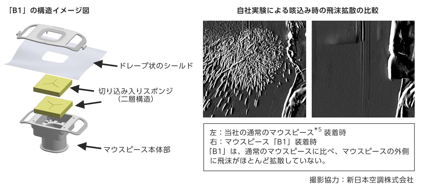 [図]マウスピース「B1」の特長