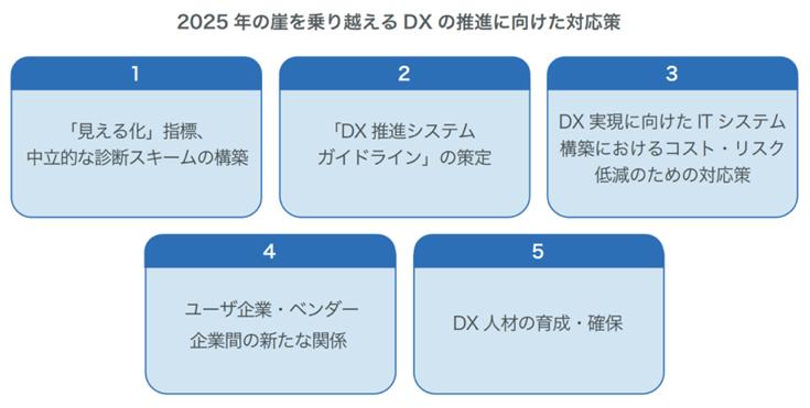 2025年の崖を乗り越えるDXの推進に向けた対応策