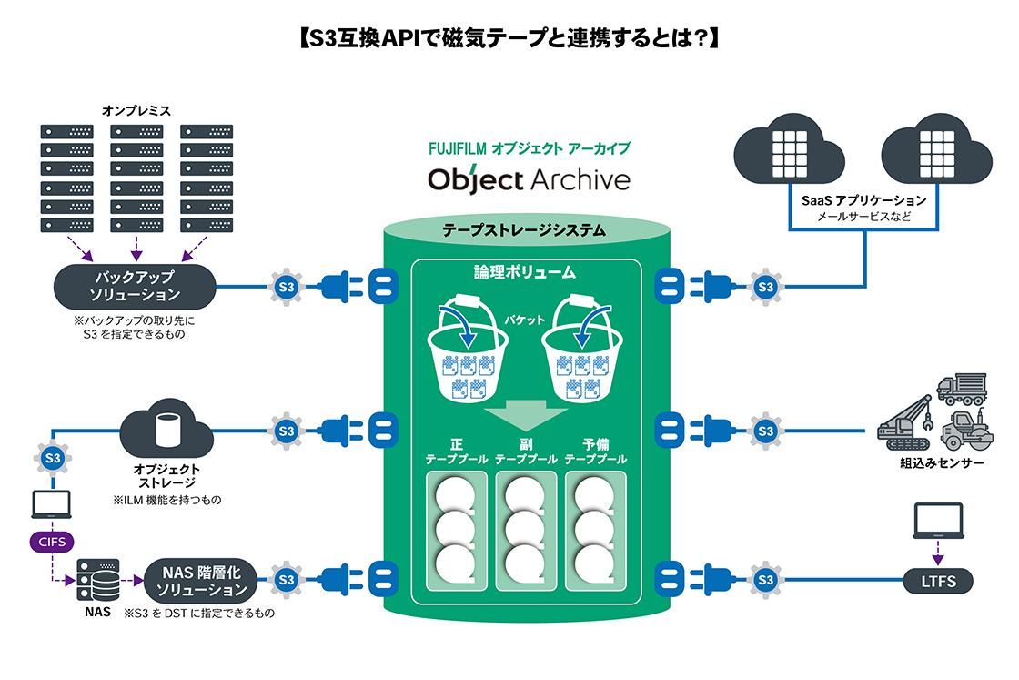S3互換APIで磁気テープと連携するとは?
