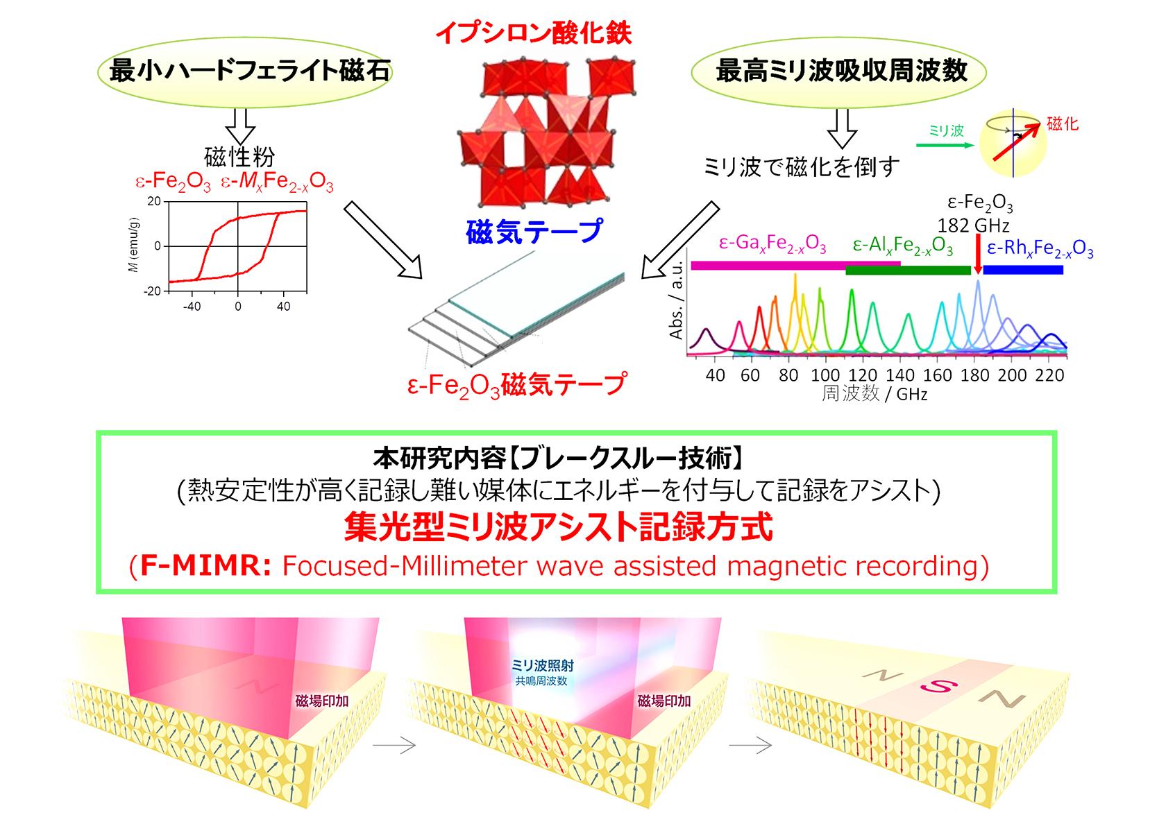 [図1]「集光型ミリ波アシスト磁気記録方式(F-MIMR)」のコンセプト。