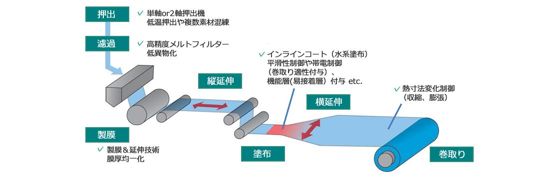 富士フイルムの代表的な溶融製膜機イメージ